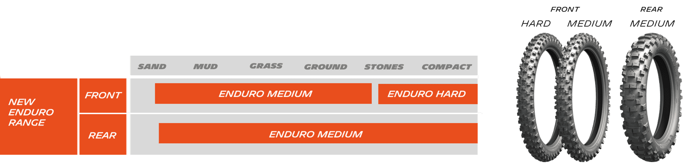 Michelin Enduro tyre range - Enduro Medium