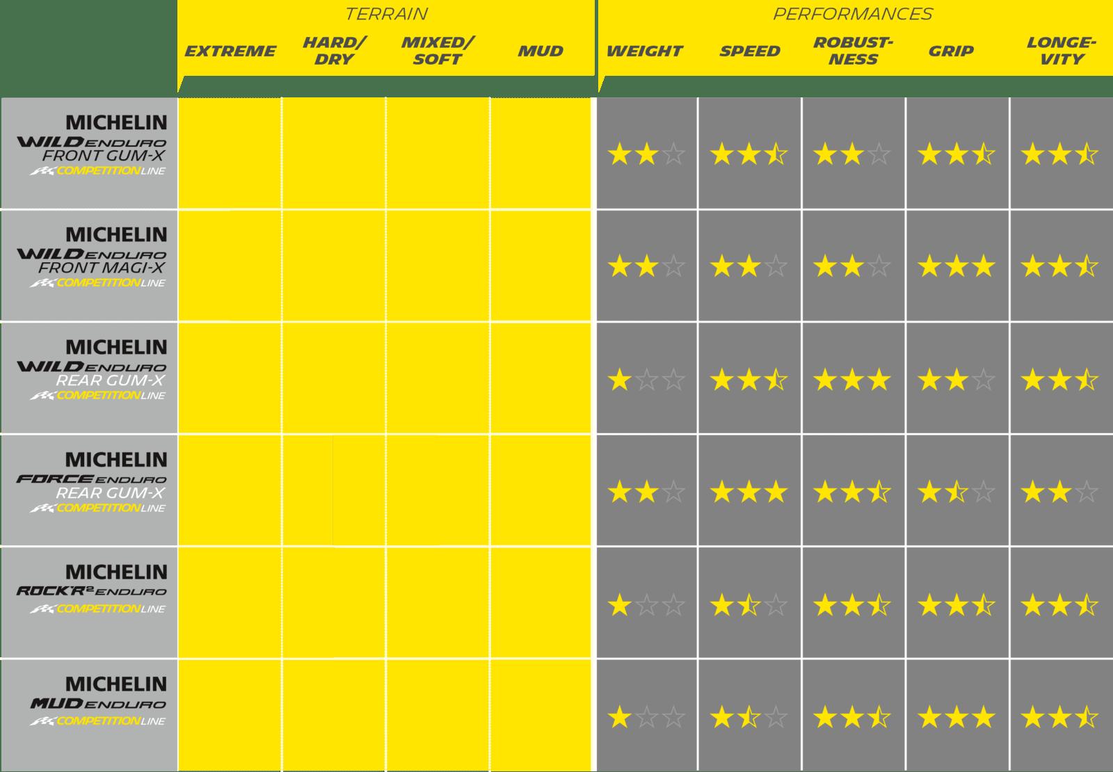 Michelin Wild Enduro table